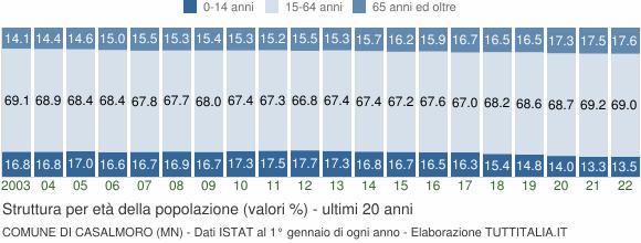 Grafico struttura della popolazione Comune di Casalmoro (MN)