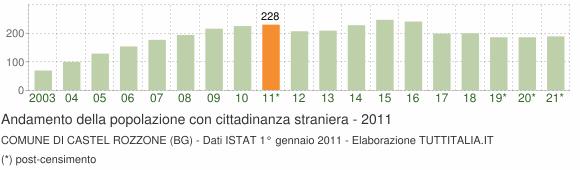 Grafico andamento popolazione stranieri Comune di Castel Rozzone (BG)