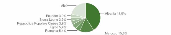 Grafico cittadinanza stranieri - Castel Rozzone 2012