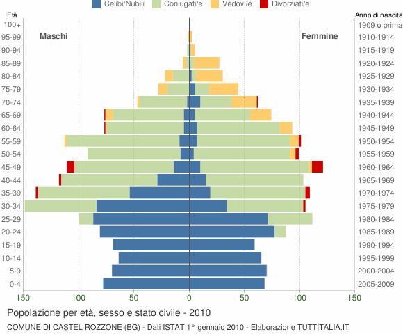 Grafico Popolazione per età, sesso e stato civile Comune di Castel Rozzone (BG)