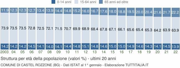 Grafico struttura della popolazione Comune di Castel Rozzone (BG)