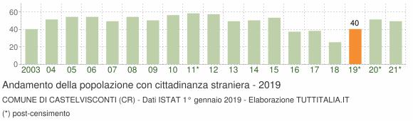 Grafico andamento popolazione stranieri Comune di Castelvisconti (CR)
