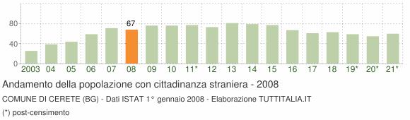 Grafico andamento popolazione stranieri Comune di Cerete (BG)