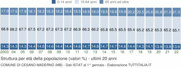 Grafico struttura della popolazione Comune di Cesano Maderno (MB)