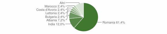 Grafico cittadinanza stranieri - Gerre de' Caprioli 2019