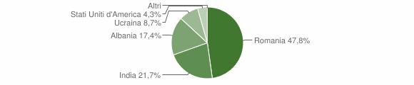Grafico cittadinanza stranieri - Golferenzo 2019