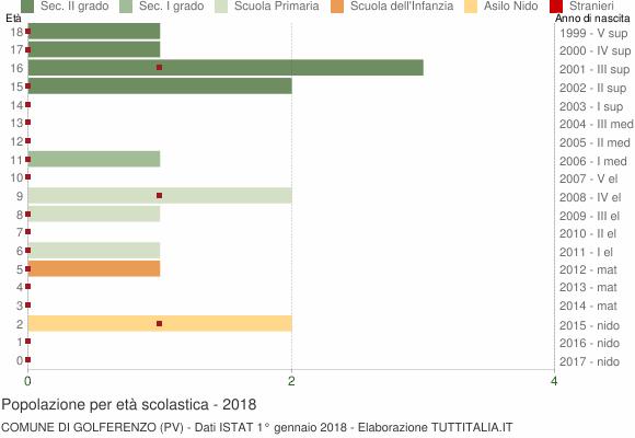 Grafico Popolazione in età scolastica - Golferenzo 2018