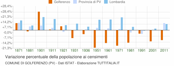 Grafico variazione percentuale della popolazione Comune di Golferenzo (PV)
