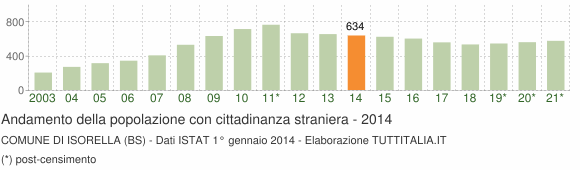Grafico andamento popolazione stranieri Comune di Isorella (BS)