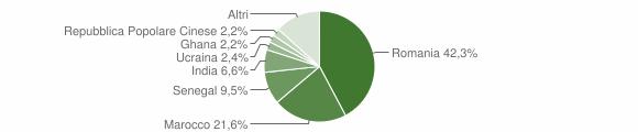 Grafico cittadinanza stranieri - Isorella 2014