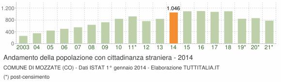 Grafico andamento popolazione stranieri Comune di Mozzate (CO)