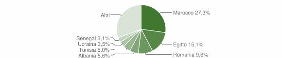 Grafico cittadinanza stranieri - Mozzate 2019