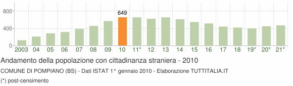 Grafico andamento popolazione stranieri Comune di Pompiano (BS)
