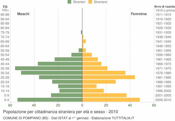 Grafico cittadini stranieri - Pompiano 2010