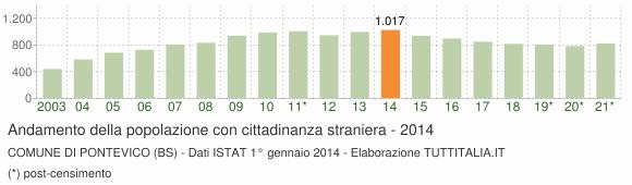 Grafico andamento popolazione stranieri Comune di Pontevico (BS)