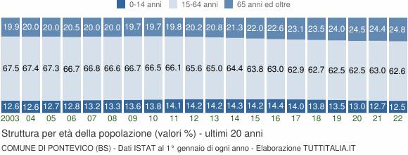 Grafico struttura della popolazione Comune di Pontevico (BS)