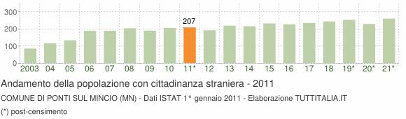 Grafico andamento popolazione stranieri Comune di Ponti sul Mincio (MN)