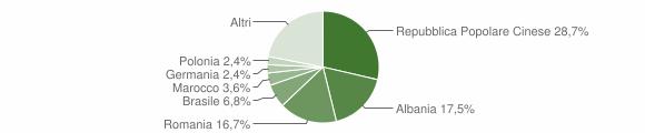 Grafico cittadinanza stranieri - Ponti sul Mincio 2019