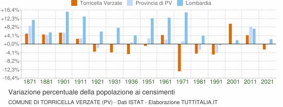 Grafico variazione percentuale della popolazione Comune di Torricella Verzate (PV)
