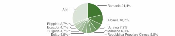Grafico cittadinanza stranieri - Zibido San Giacomo 2019