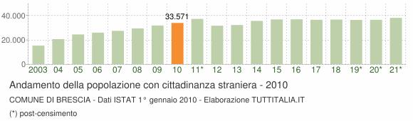 Grafico andamento popolazione stranieri Comune di Brescia