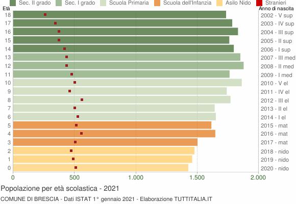 Grafico Popolazione in età scolastica - Brescia 2021