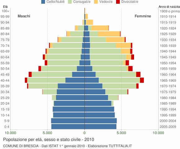 Grafico Popolazione per età, sesso e stato civile Comune di Brescia