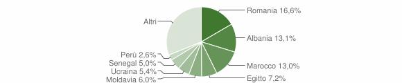 Grafico cittadinanza stranieri - Casatenovo 2019