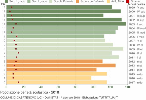 Grafico Popolazione in età scolastica - Casatenovo 2018