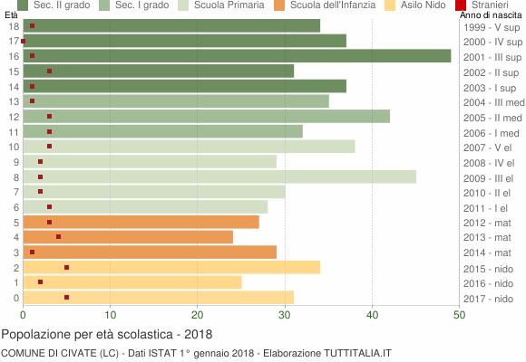 Grafico Popolazione in età scolastica - Civate 2018