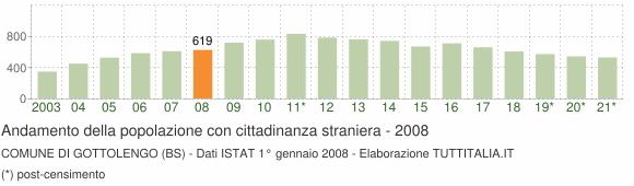 Grafico andamento popolazione stranieri Comune di Gottolengo (BS)