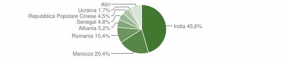 Grafico cittadinanza stranieri - Gottolengo 2018
