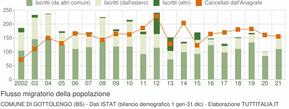 Flussi migratori della popolazione Comune di Gottolengo (BS)