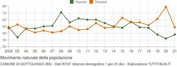 Grafico movimento naturale della popolazione Comune di Gottolengo (BS)