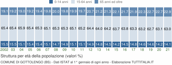 Grafico struttura della popolazione Comune di Gottolengo (BS)