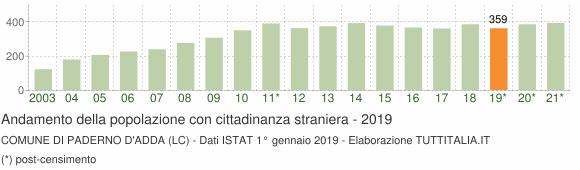 Grafico andamento popolazione stranieri Comune di Paderno d'Adda (LC)