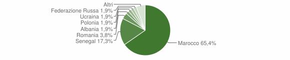 Grafico cittadinanza stranieri - Pertica Bassa 2018