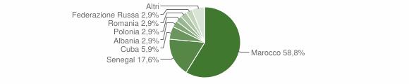Grafico cittadinanza stranieri - Pertica Bassa 2019
