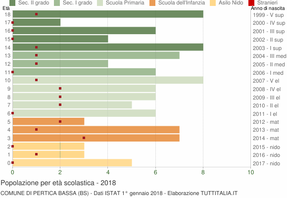 Grafico Popolazione in età scolastica - Pertica Bassa 2018