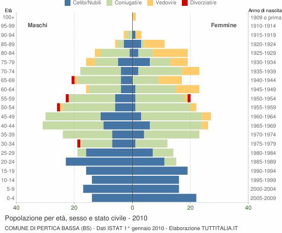 Grafico Popolazione per età, sesso e stato civile Comune di Pertica Bassa (BS)