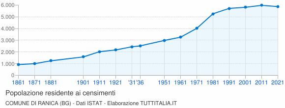 Grafico andamento storico popolazione Comune di Ranica (BG)
