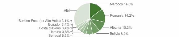 Grafico cittadinanza stranieri - Ranica 2019