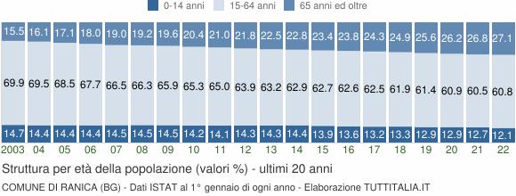 Grafico struttura della popolazione Comune di Ranica (BG)
