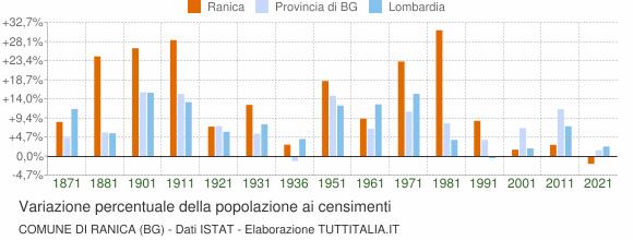 Grafico variazione percentuale della popolazione Comune di Ranica (BG)