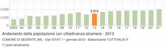 Grafico andamento popolazione stranieri Comune di Segrate (MI)