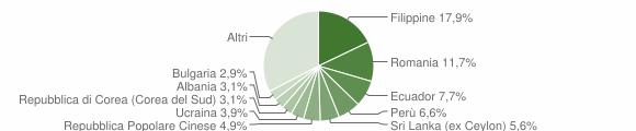 Grafico cittadinanza stranieri - Segrate 2019