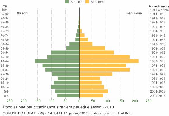 Grafico cittadini stranieri - Segrate 2013