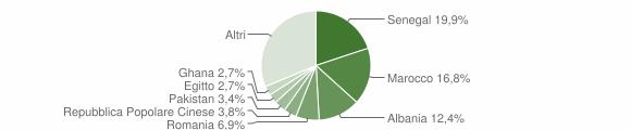 Grafico cittadinanza stranieri - Villa d'Adda 2019