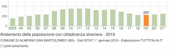 Grafico andamento popolazione stranieri Comune di Almenno San Bartolomeo (BG)