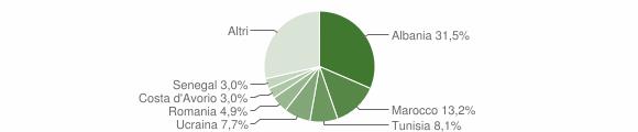 Grafico cittadinanza stranieri - Arcisate 2018
